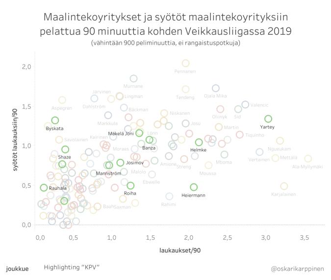 KPV_laukaukset_syötöt_laukauksiin_2019.png