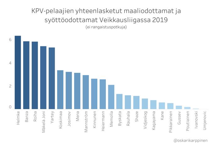 KPV_maaliodottama_syöttöodottama_2019.png