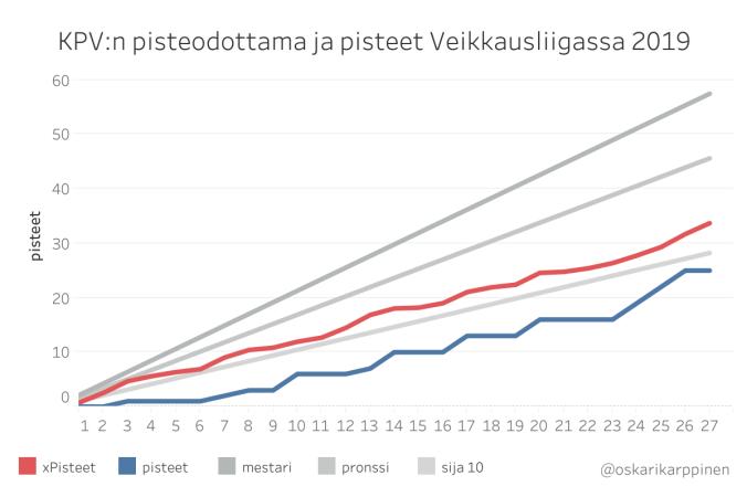 KPV_pisteodottama_2019.png